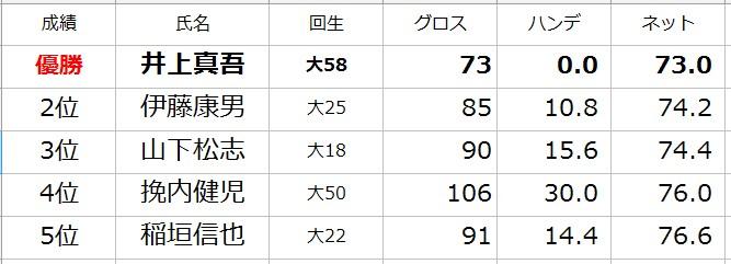 第82回名古屋陵水ゴルフコンペ結果