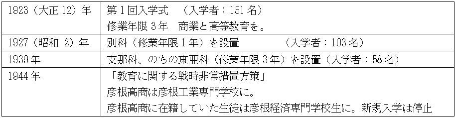 彦根高商の歴史
