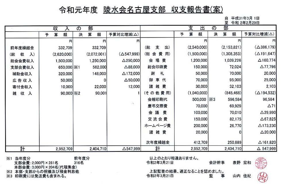 2020年度支部総会書面審査_収支報告
