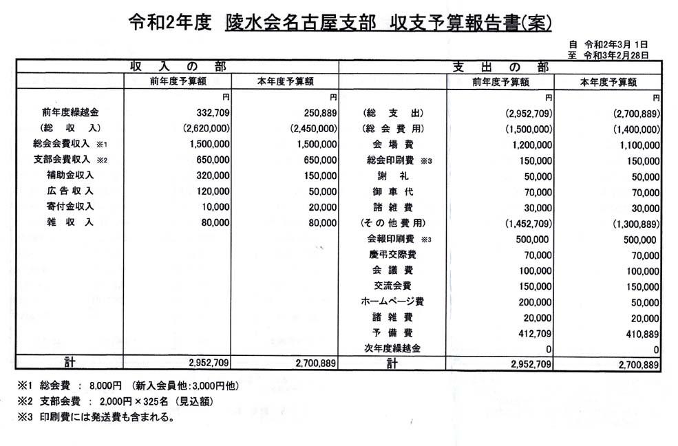 2020年度支部総会書面審査_予算案