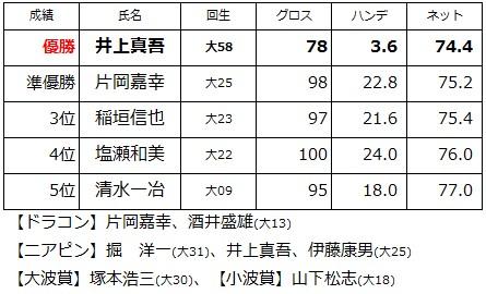 第83回名古屋陵水ゴルフコンペ結果