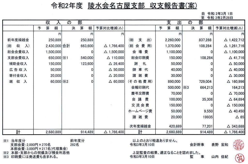 令和2(2020)年度収支報告