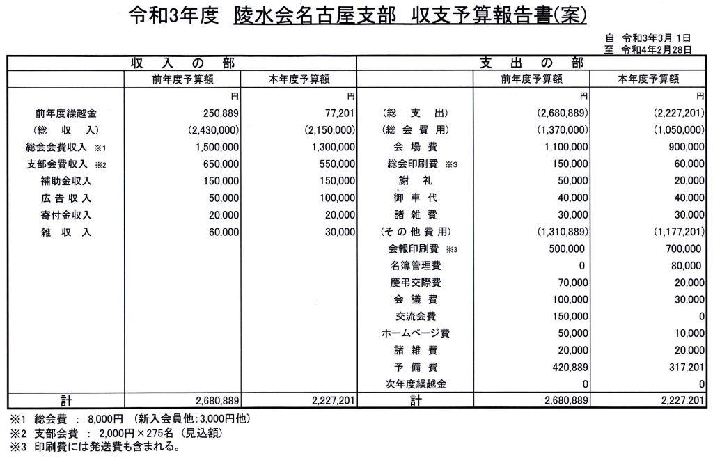 令和3(2021)年度予算案